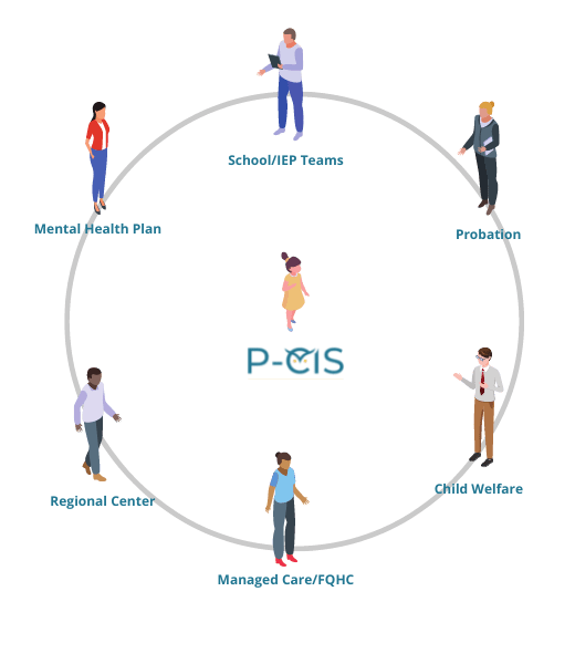System of Care - Care Circle