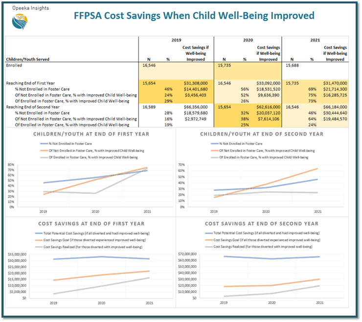 Does P-CIS support real time monitoring of cost savings due to prevention services under the FFPSA act