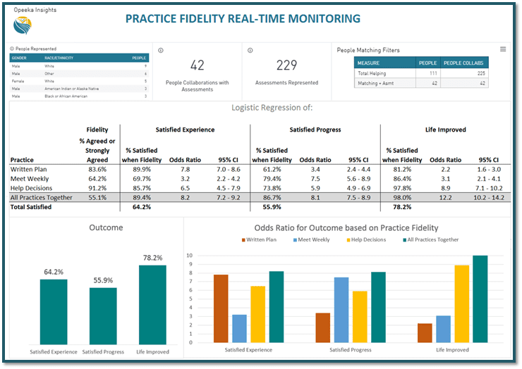 Assessments are Monitored and Evaluated in Real Time with P-CIS Insights